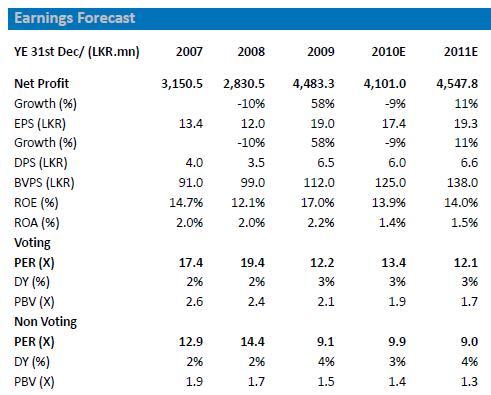 sri lanka hnb bank interest rates