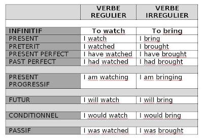 Dead Simple Grammar English Tenses