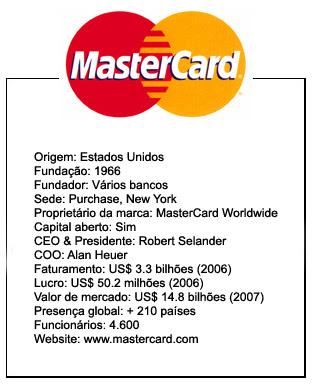 Marcas Poderosas Mastercard