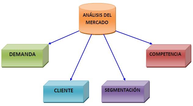empresa mercado: