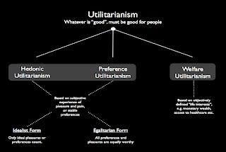 http://3.bp.blogspot.com/_wuSqJG5bIKE/SyqWysNkSbI/AAAAAAAAADg/vi7XWUqUvKQ/s320/Types+of+utilitarianism.png