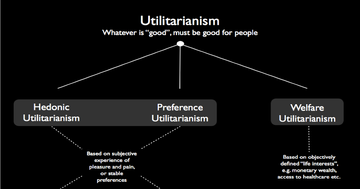 philosophical disquisitions  utility and the good by