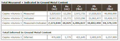 Total Measured + Indicated In Ground Metal Content