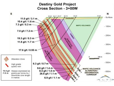 Destiny Gold