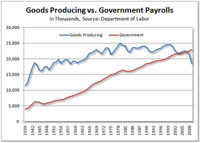 Goods Producing vs Government Payrolls.