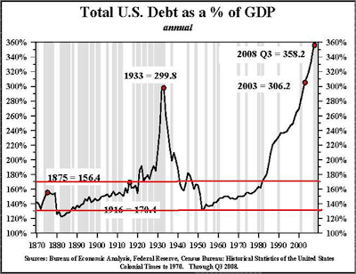 Total US Debt as a percent of GDP