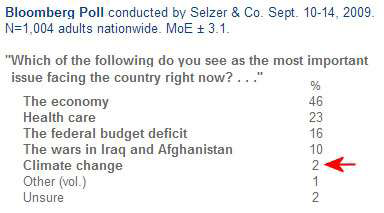 Bloomberg Poll