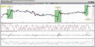 Gold Spot 5 Minute Chart