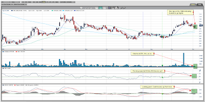 Orko Silver Daily Chart October 05,2009