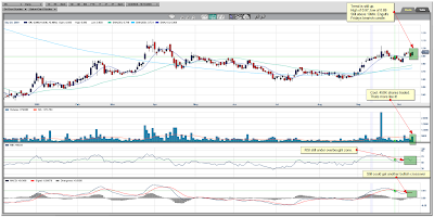 Orko Silver Daily Chart