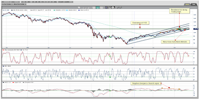 S&P Daily Chart December 04, 2009