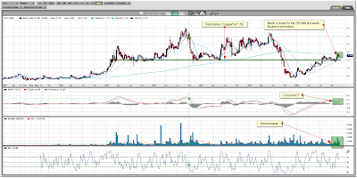 Sterling Resources Ltd. Weekly Chart December 04, 2009