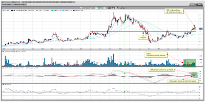 Orko Silver Weekly Chart December 18, 2009