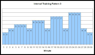 Interval training speed chart 3