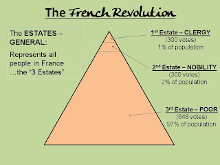 Estate French Revolution