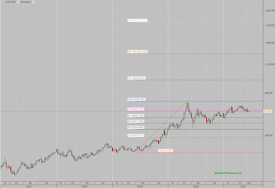 XAUUSD chart