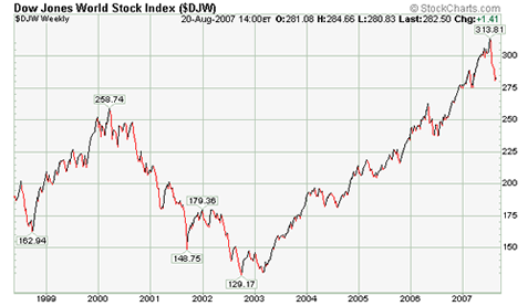 Dow Jones World Index