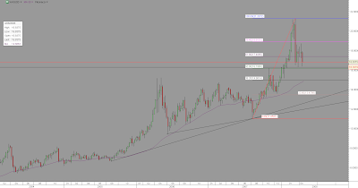 Silver (XAGUSD) weekly chart