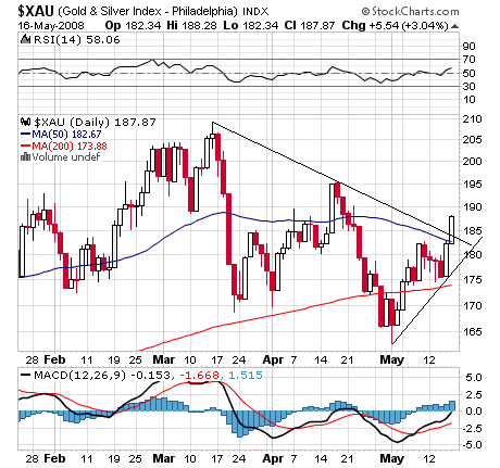 xau index chart
