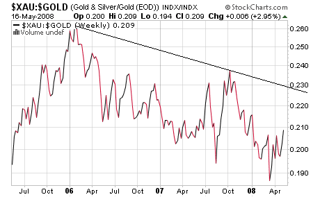 xau gold ratio chart