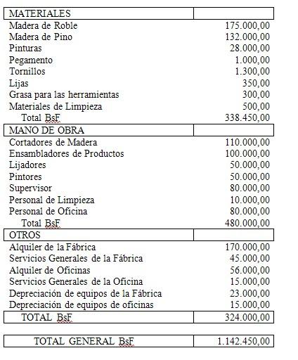 Administraci n de la producci n taller no 2 caso pr ctico for Almacen el costo muebleria