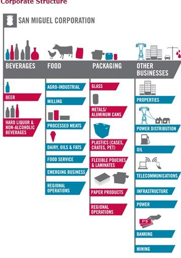 marketing plan of san miguel corporation