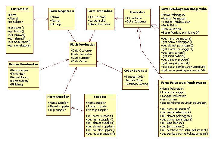 Uml unified modeling language ccuart Images