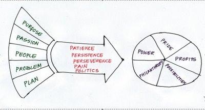 Moaconsulting diagrama Emprendedor emprendimiento