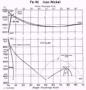 Digital memo pengaruh unsur paduan diagram kesetimbangan besi nikel gambar 1 menunjukkan bagaimana rentang stabilitas austenit meningkat dengan meningkatnya ni konten ccuart Gallery