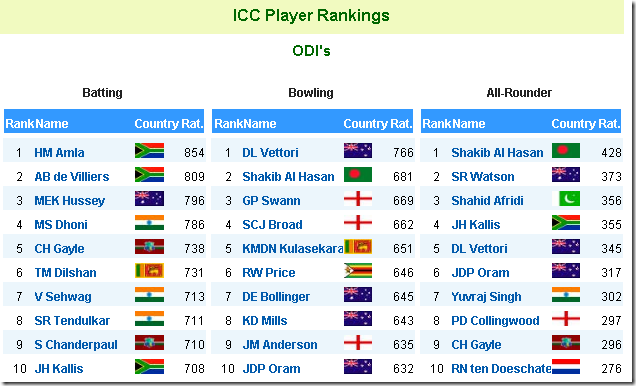 cricket team odi ranking