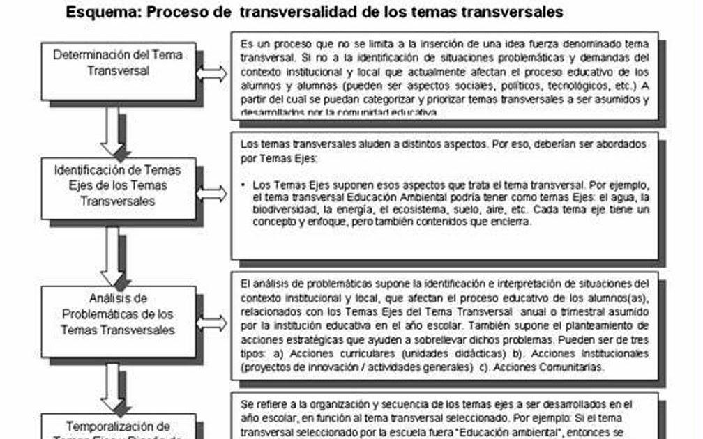 Conexiones Educativas: Estrategias para el desarrollo de temas ...