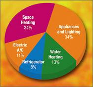 Our 2008 Energy Usage