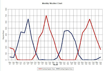 Sample Monthly Weather Chart