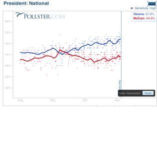 National Polls