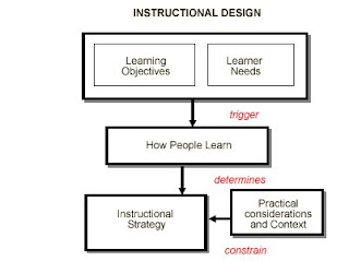 instructional design needs analysis