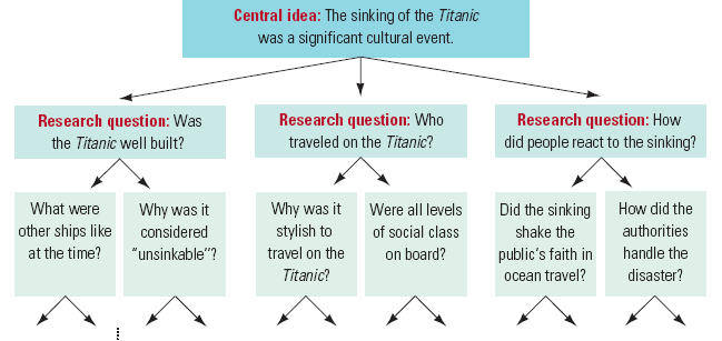 titanic research paper outline