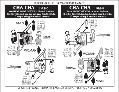 Chart Cha Cha on Basic Ballroom Dance Steps Diagram