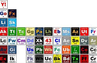 tabla periódica de internet