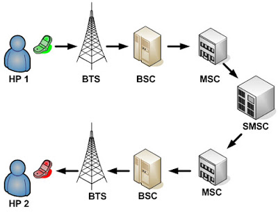 sms broadcast,sms blast,sms bulk,sms center,sms gateway,aplikasi sms blast