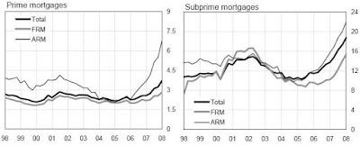 Ποσοστά ληξιπρόθεσμων δανείων ανά τύπο επιτοκίου (σταθερό- FRM, μεταβλητό - ARM) και δανείου