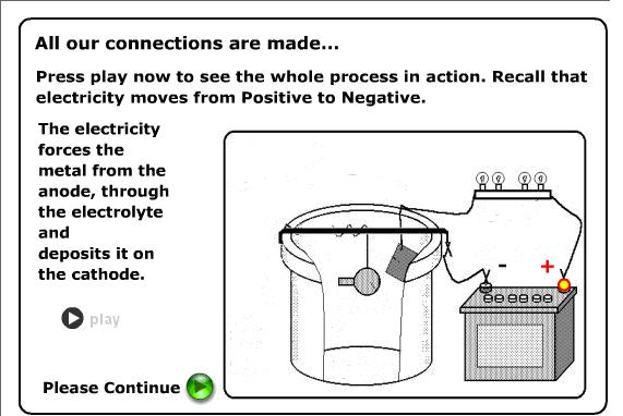 Electroplating Process: ANODE