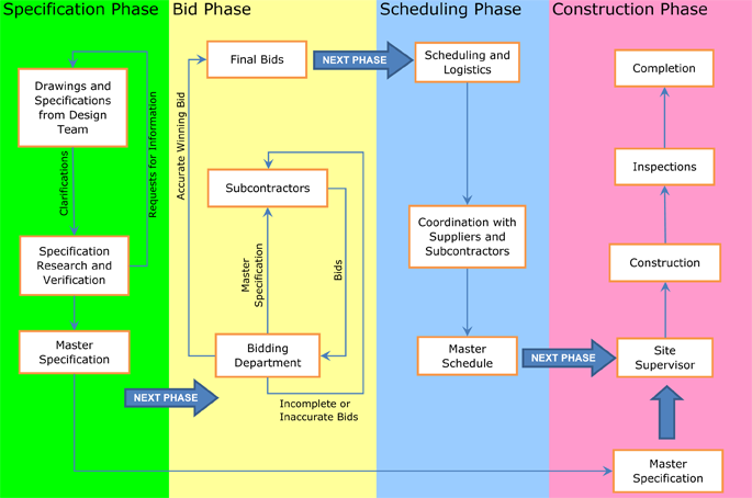 Construction projects bidding process flowchart for Flowchart for building a house
