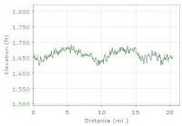 elevation chart for 20 mile run
