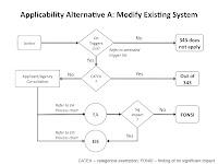 Alternative A Process Flow Chart