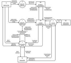 Its all about my future april 2012 contoh data flow diagram ccuart Choice Image