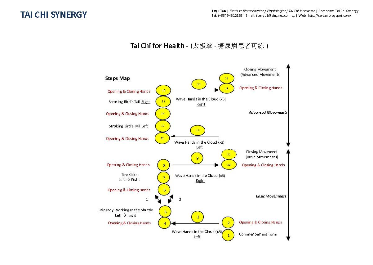 Pin Tai Chi Synergy For Health Steps Movement Nlb on Pinterest