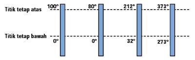 Kelas VII | Suhu dan Pengukurannya