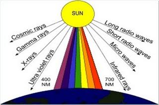 spektrum+GEM Bahan Ajar Fisika: Spektrum Gelombang Elektromagnetik