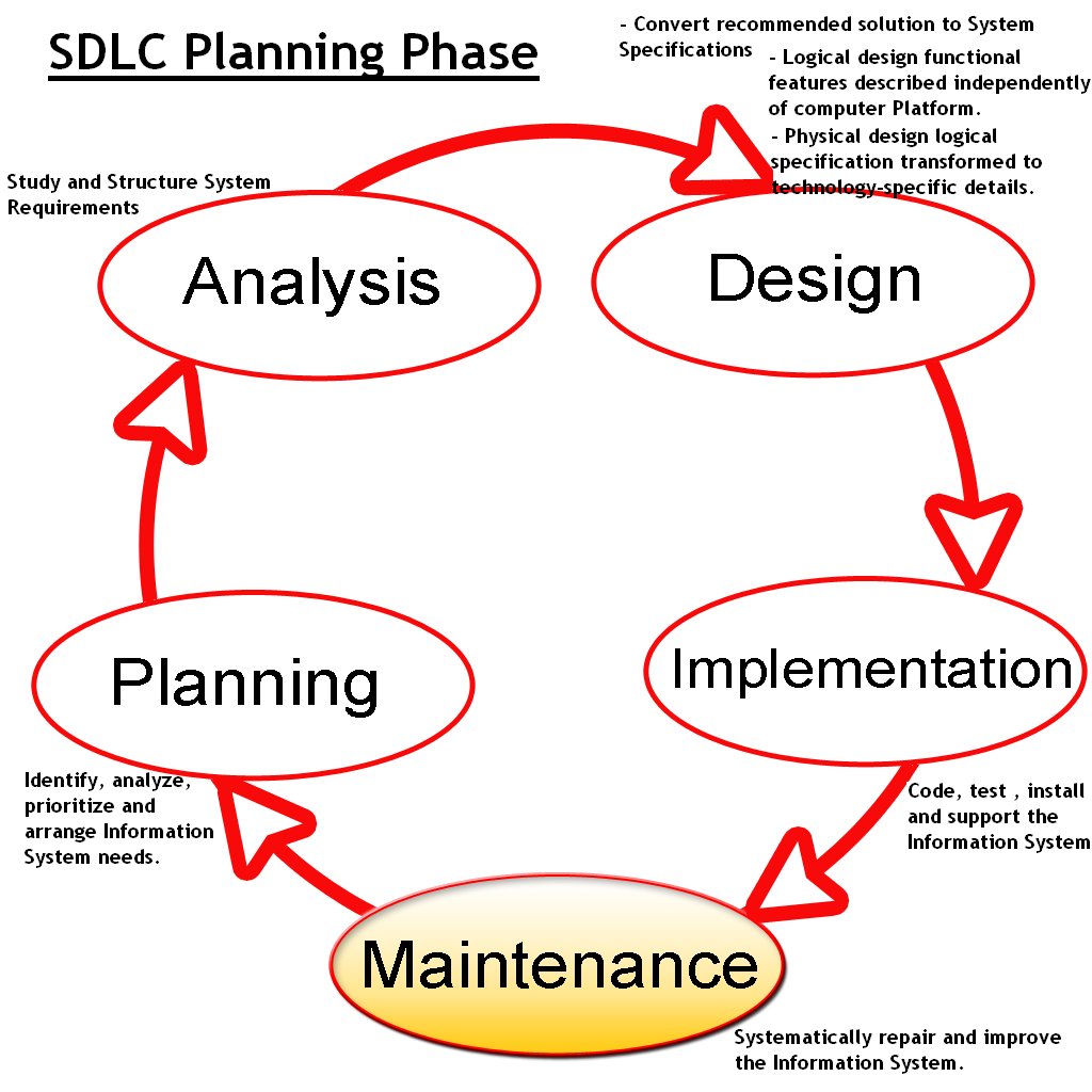 what are the phases of sdlc Udc software development life cycle document number:  documentation through all phases of the life cycle while the sdlc will initially require extra work,.