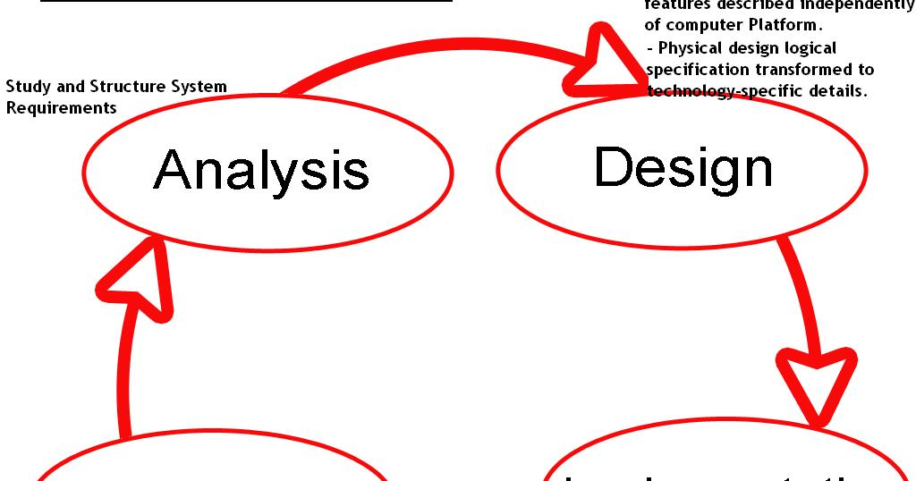 Ketenangan System Development Life Cycle Planning